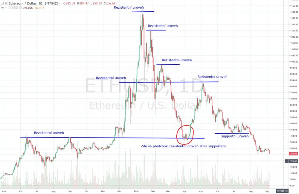 ETHUSD_support rezistence